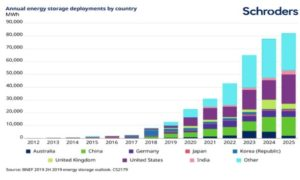 Annual energy storage deployments by country