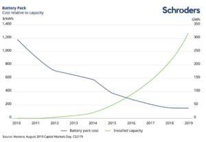 La Croissance du stockage de l'electricite renouvelable